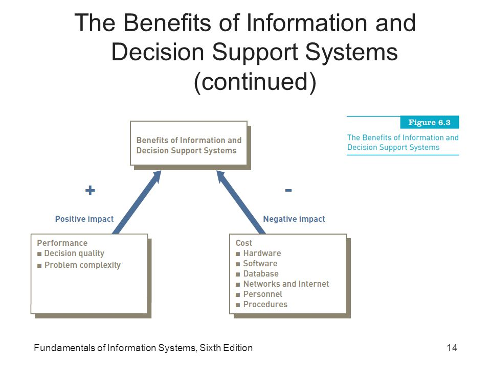 The Benefits of Information and Decision Support Systems (continued) Fundamentals of Information Systems, Sixth Edition14