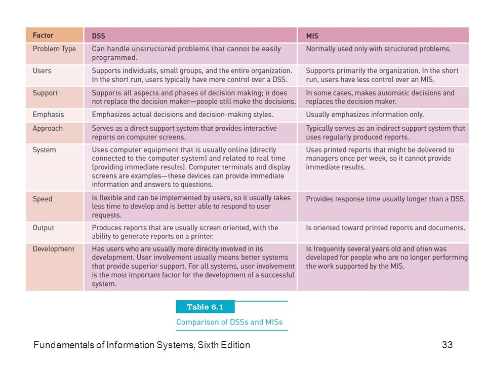 Fundamentals of Information Systems, Sixth Edition33