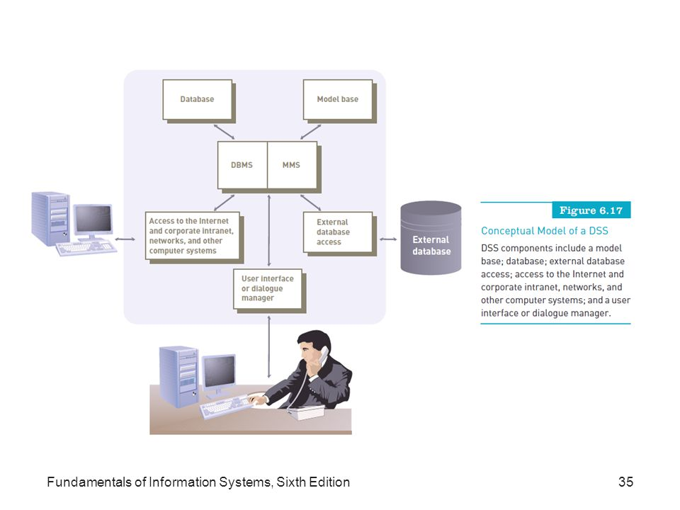 Fundamentals of Information Systems, Sixth Edition35