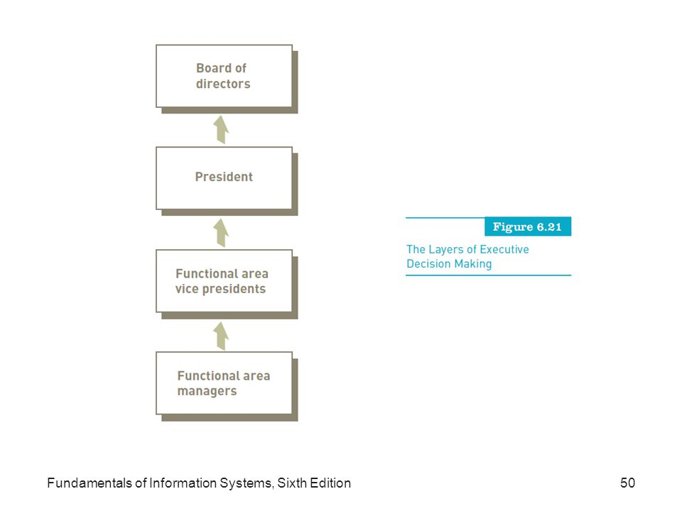 Fundamentals of Information Systems, Sixth Edition50