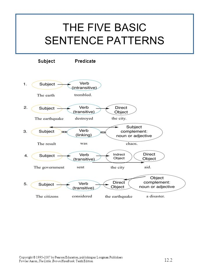 Copyright © 1995–2007 by Pearson Education, publishing as Longman Publishers Fowler/Aaron, The Little, Brown Handbook, Tenth Edition 12.2 THE FIVE BASIC SENTENCE PATTERNS SubjectPredicate