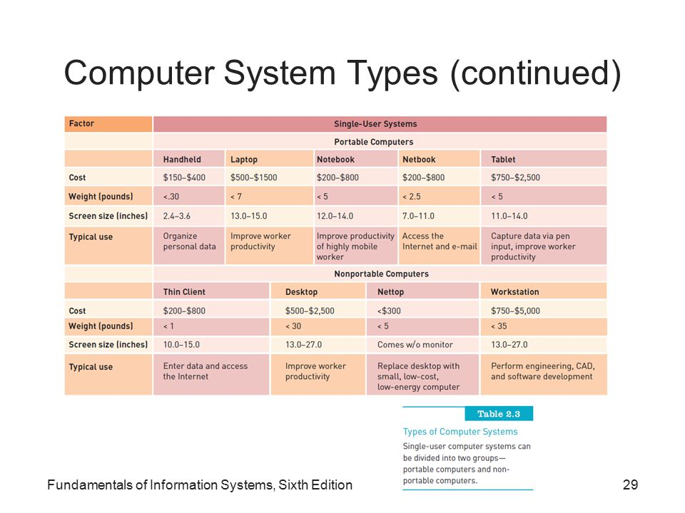 Computer System Types (continued) Fundamentals of Information Systems, Sixth Edition29
