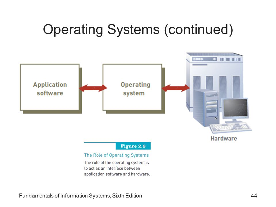 Operating Systems (continued) Fundamentals of Information Systems, Sixth Edition44
