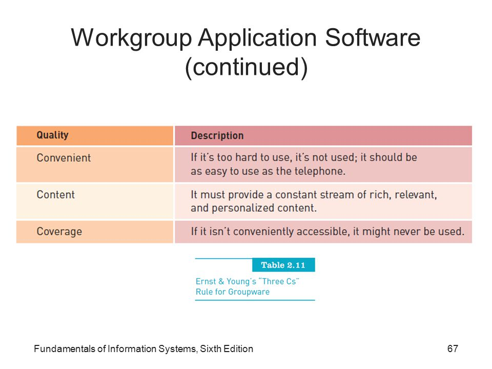 Workgroup Application Software (continued) Fundamentals of Information Systems, Sixth Edition67