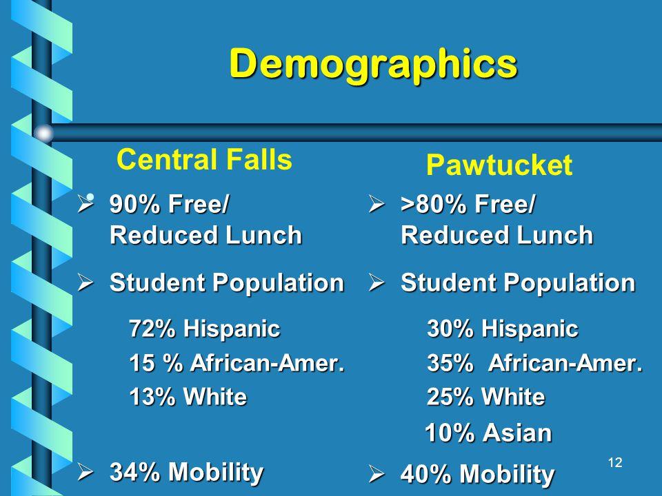 Demographics  90% Free/ Reduced Lunch  Student Population 72% Hispanic 72% Hispanic 15 % African-Amer.