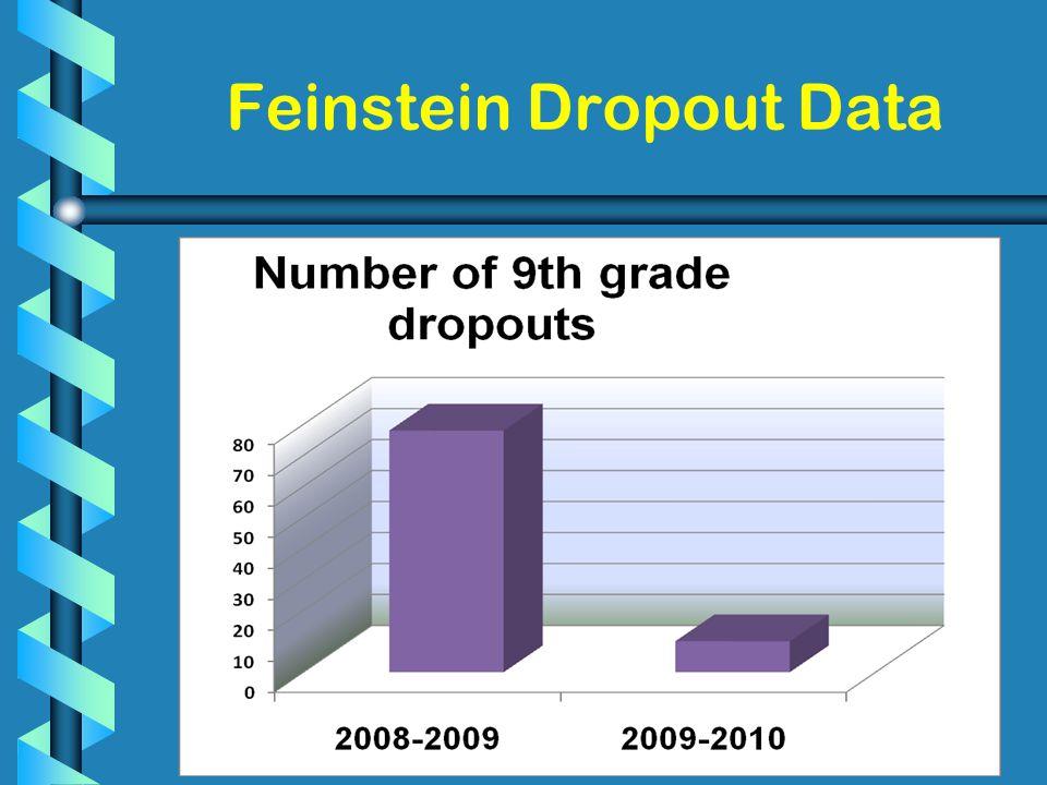 23 Feinstein Dropout Data