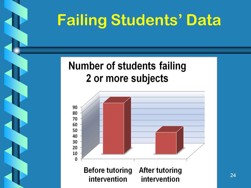 24 Failing Students' Data