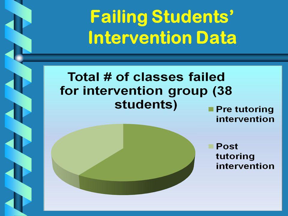 25 Failing Students' Intervention Data