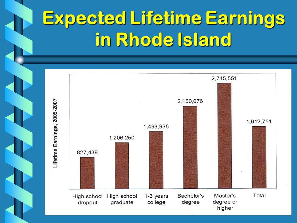 Expected Lifetime Earnings in Rhode Island