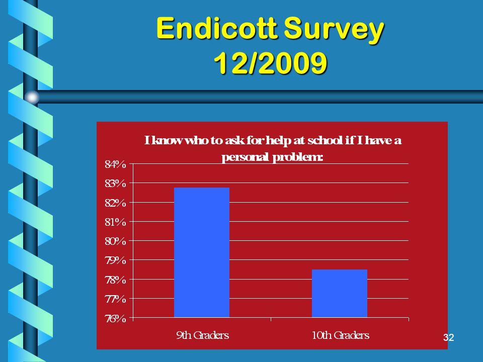 Endicott Survey 12/2009 32