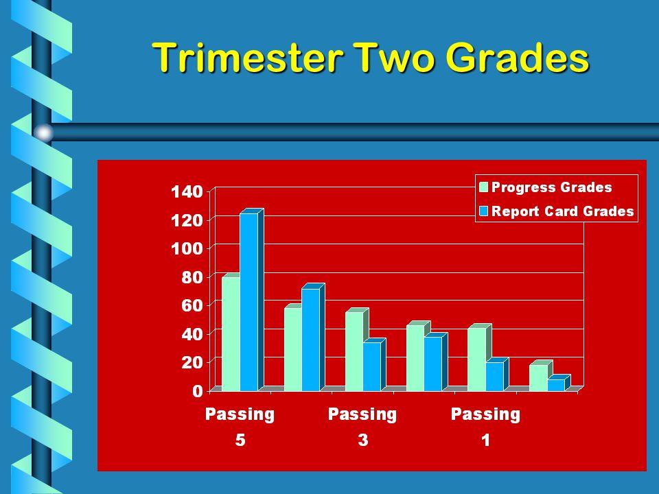 Trimester Two Grades