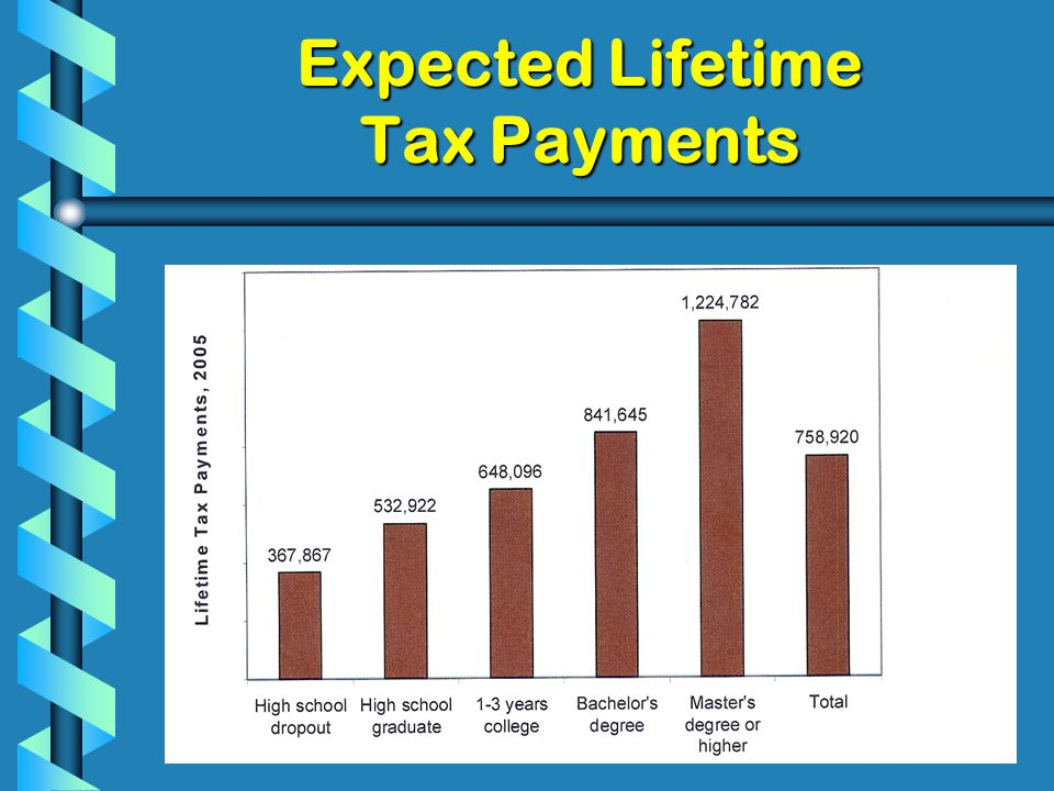 Expected Lifetime Tax Payments