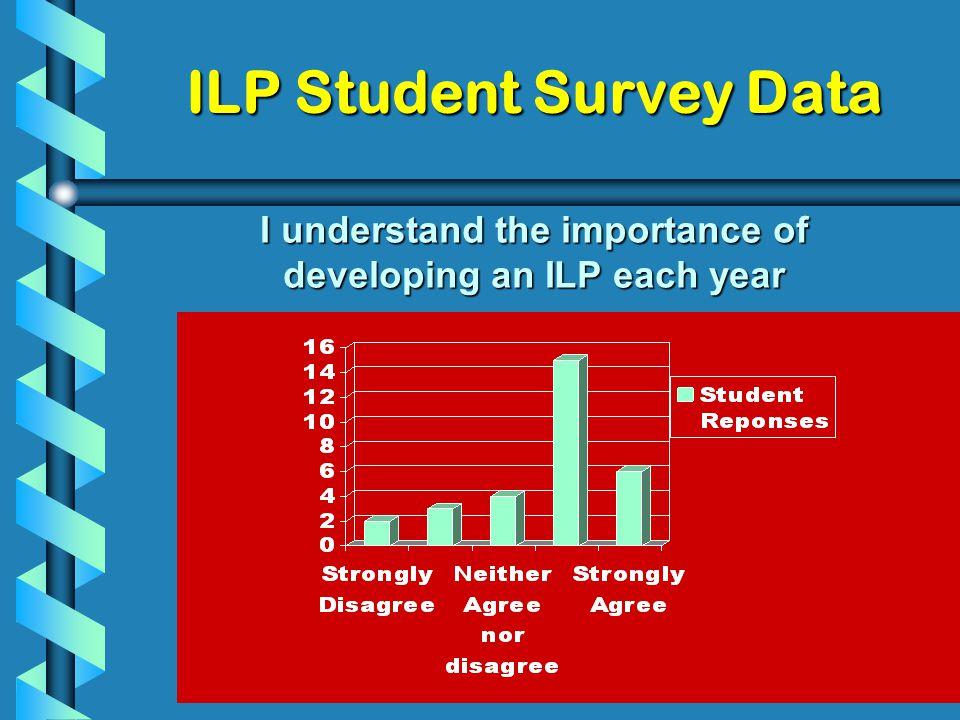 ILP Student Survey Data I understand the importance of developing an ILP each year