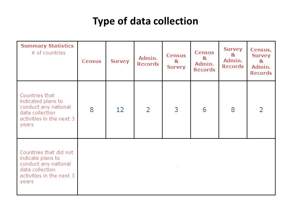 Type of data collection Summary Statistics # of countries CensusSurvey Admin. Records Census & Survey Census & Admin. Records Survey & Admin. Records