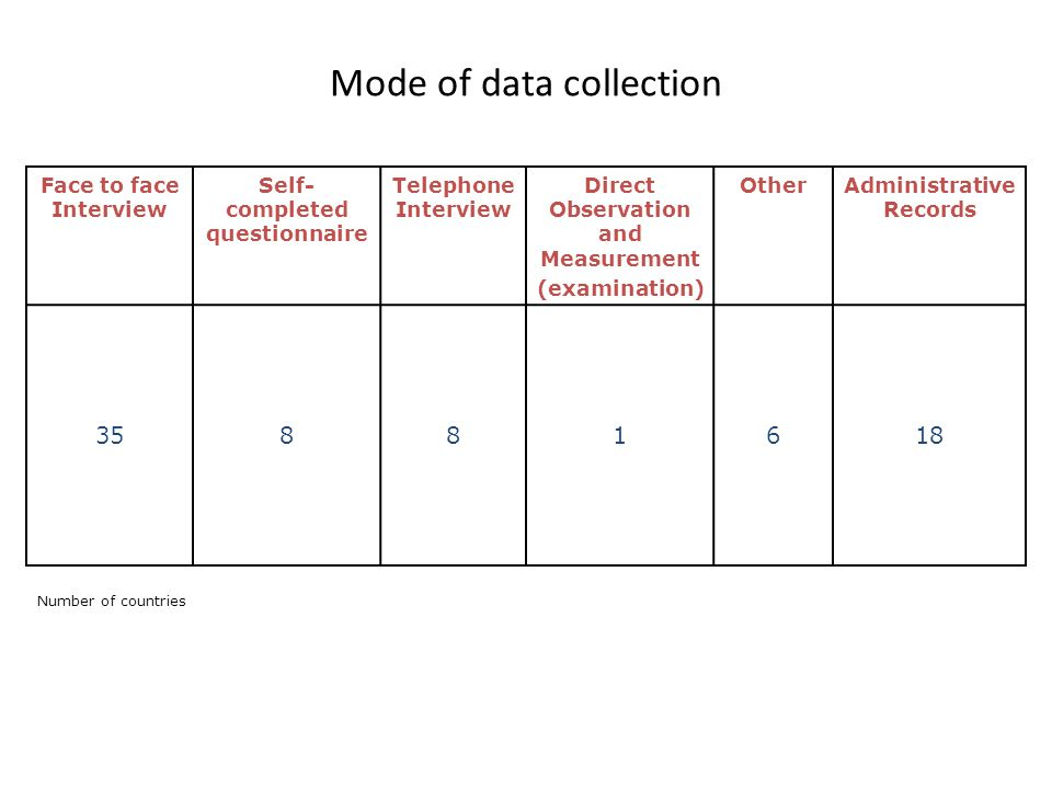 Mode of data collection Face to face Interview Self- completed questionnaire Telephone Interview Direct Observation and Measurement (examination) Othe