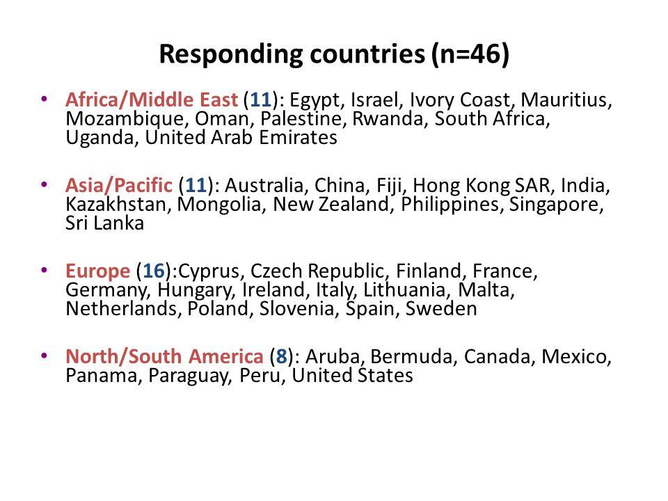 Responding countries (n=46) Africa/Middle East (11): Egypt, Israel, Ivory Coast, Mauritius, Mozambique, Oman, Palestine, Rwanda, South Africa, Uganda,