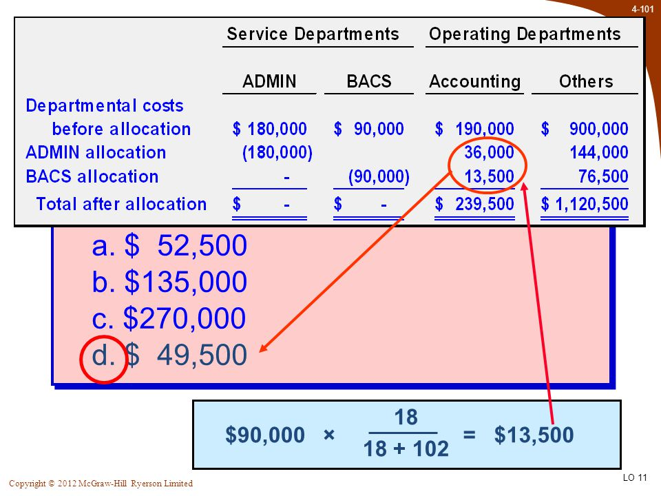 4-101 Copyright © 2012 McGraw-Hill Ryerson Limited Quick Check How much total cost will be allocated from ADMIN and BACS combined to the Accounting De