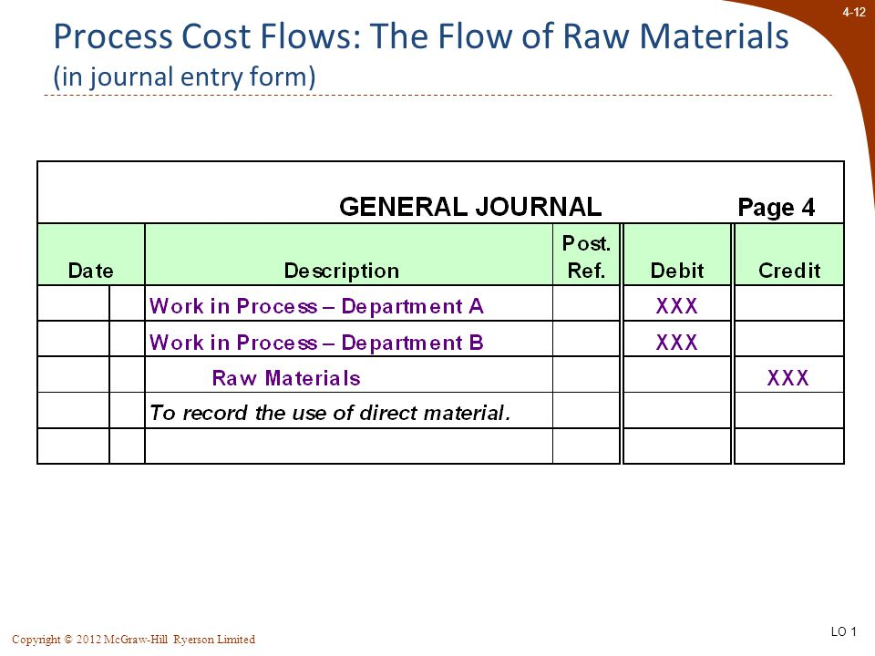 4-12 Copyright © 2012 McGraw-Hill Ryerson Limited Process Cost Flows: The Flow of Raw Materials (in journal entry form) LO 1
