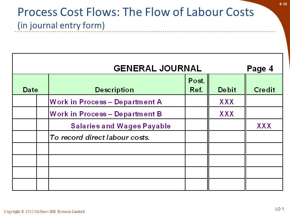 4-14 Copyright © 2012 McGraw-Hill Ryerson Limited Process Cost Flows: The Flow of Labour Costs (in journal entry form) LO 1
