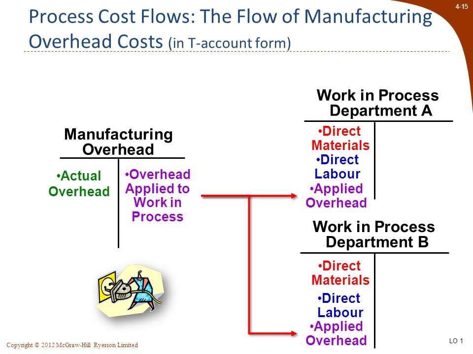 4-15 Copyright © 2012 McGraw-Hill Ryerson Limited Process Cost Flows: The Flow of Manufacturing Overhead Costs (in T-account form) Work in Process Department B Work in Process Department A Manufacturing Overhead Overhead Applied to Work in Process Applied Overhead Direct Labour Direct Materials Direct Labour Direct Materials Actual Overhead LO 1