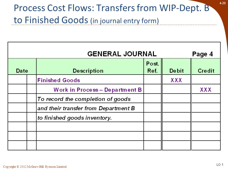 4-20 Copyright © 2012 McGraw-Hill Ryerson Limited Process Cost Flows: Transfers from WIP-Dept. B to Finished Goods (in journal entry form) LO 1