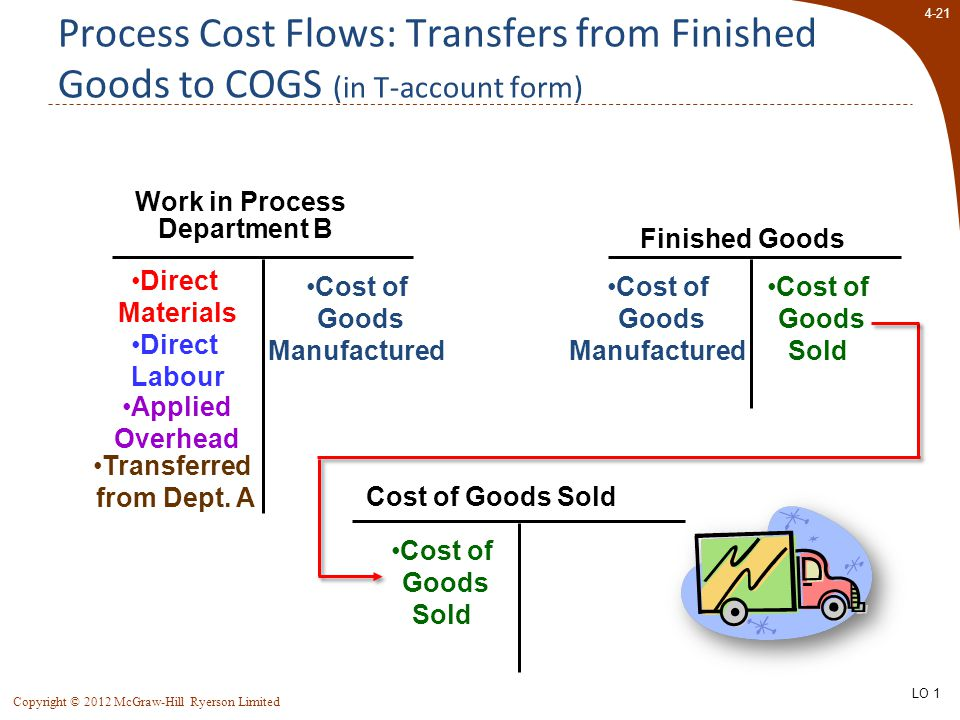 4-21 Copyright © 2012 McGraw-Hill Ryerson Limited Finished Goods Cost of Goods Sold Process Cost Flows: Transfers from Finished Goods to COGS (in T-ac