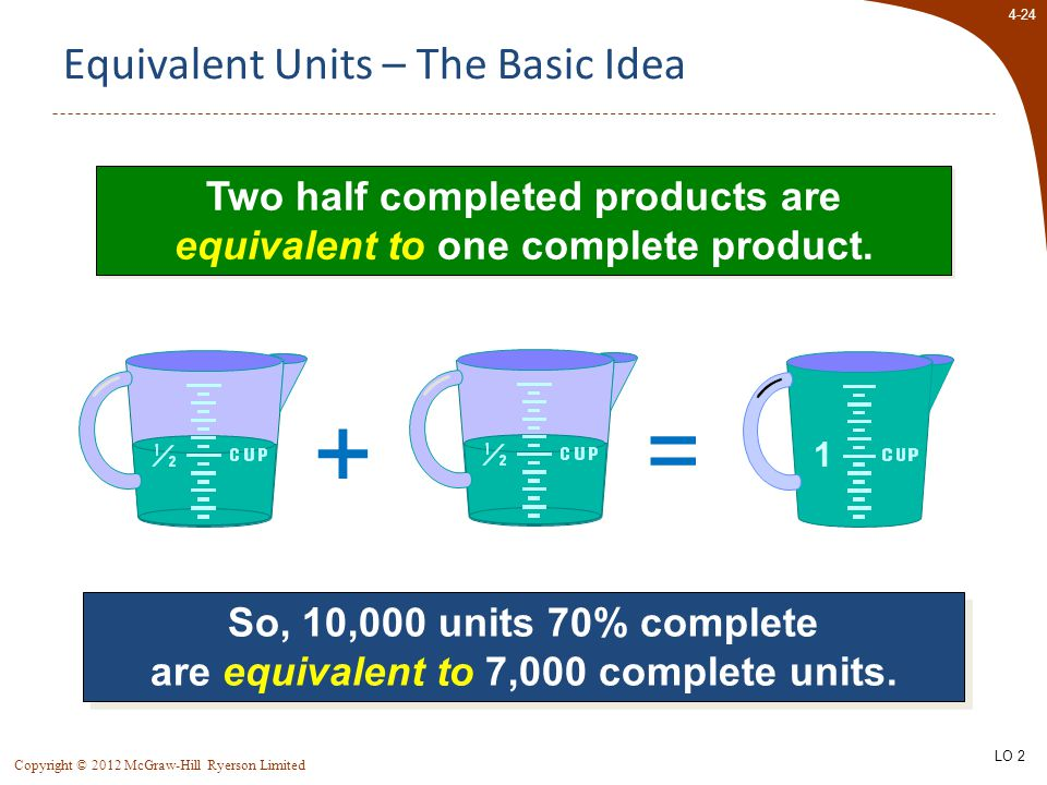 4-24 Copyright © 2012 McGraw-Hill Ryerson Limited Equivalent Units – The Basic Idea Two half completed products are equivalent to one complete product.