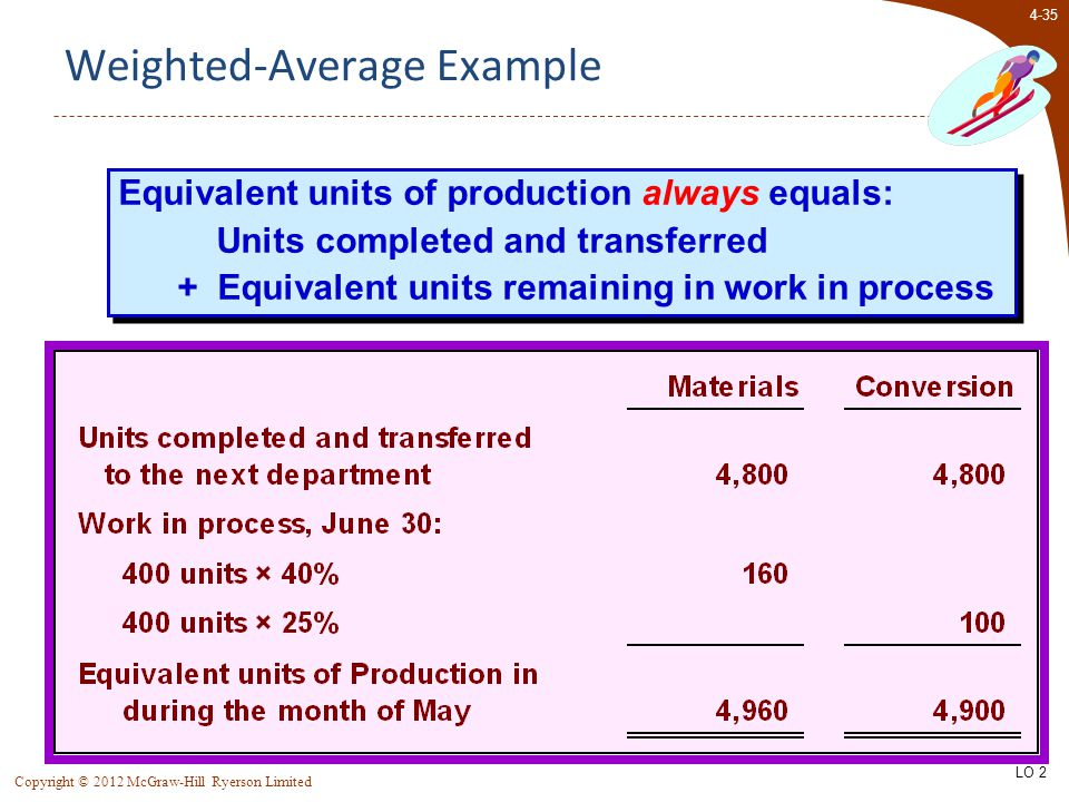 4-35 Copyright © 2012 McGraw-Hill Ryerson Limited Equivalent units of production always equals: Units completed and transferred + Equivalent units rem