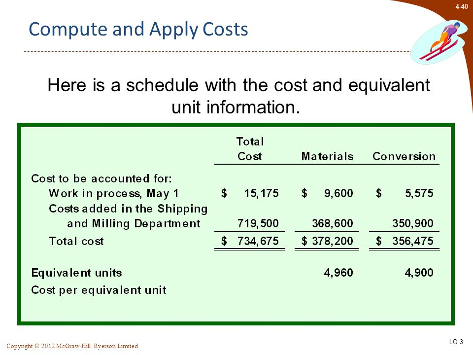 4-40 Copyright © 2012 McGraw-Hill Ryerson Limited Here is a schedule with the cost and equivalent unit information.