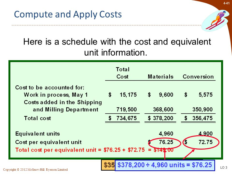 4-41 Copyright © 2012 McGraw-Hill Ryerson Limited Compute and Apply Costs $356,475 ÷ 4,900 units = $72.75 $378,200 ÷ 4,960 units = $76.25 Here is a sc