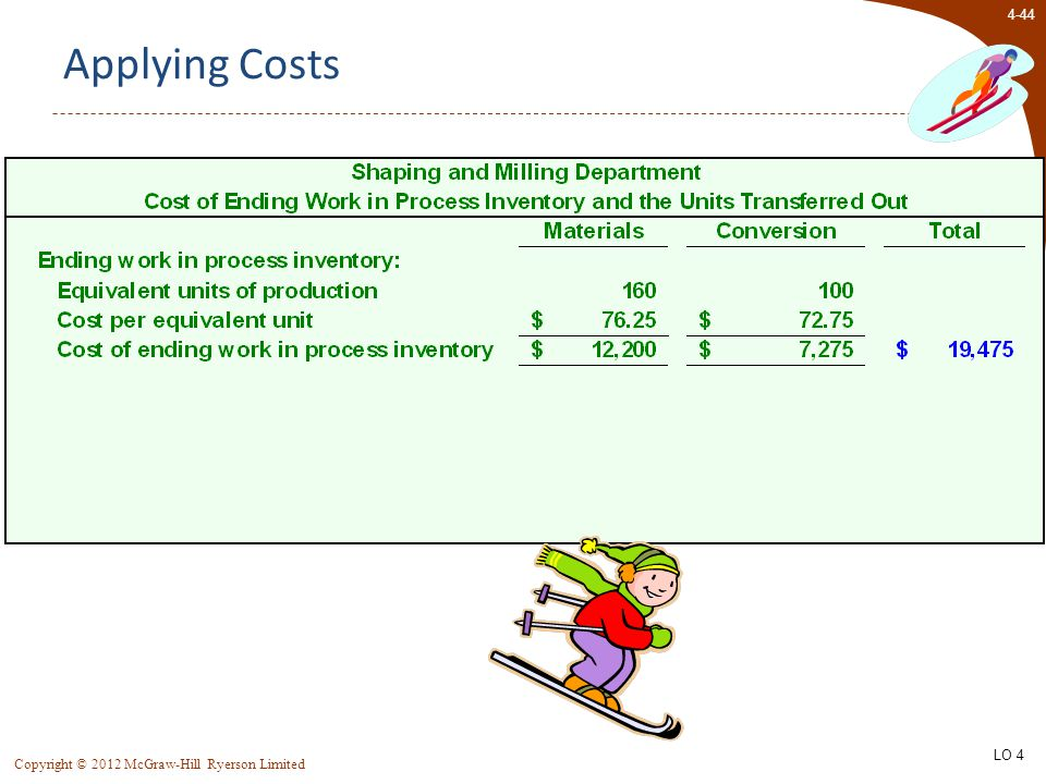 4-44 Copyright © 2012 McGraw-Hill Ryerson Limited Applying Costs LO 4