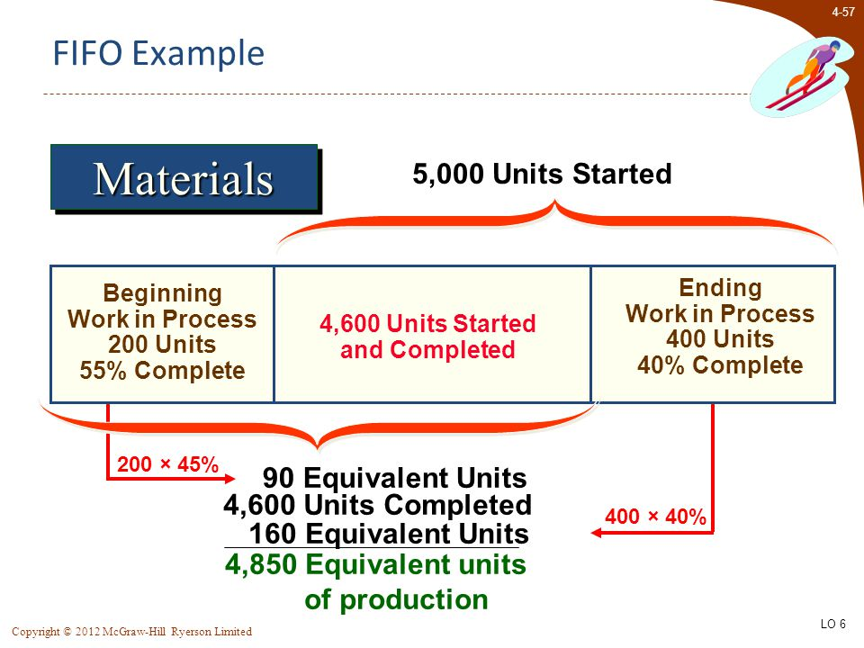 4-57 Copyright © 2012 McGraw-Hill Ryerson Limited Beginning Work in Process 200 Units 55% Complete Ending Work in Process 400 Units 40% Complete 5,000