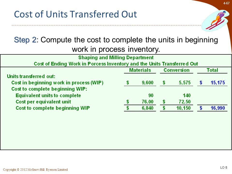 4-67 Copyright © 2012 McGraw-Hill Ryerson Limited Cost of Units Transferred Out Step 2 Step 2: Compute the cost to complete the units in beginning wor
