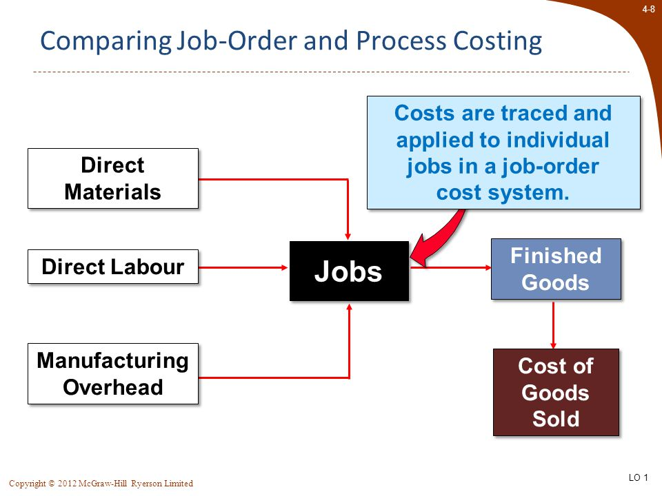 4-8 Copyright © 2012 McGraw-Hill Ryerson Limited Comparing Job-Order and Process Costing Finished Goods Cost of Goods Sold Direct Labour Manufacturing