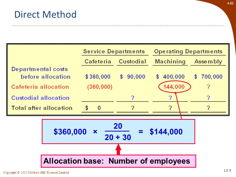 4-82 Copyright © 2012 McGraw-Hill Ryerson Limited Direct Method Allocation base: Number of employees $360,000 × 20 20 + 30 = $144,000 LO 9