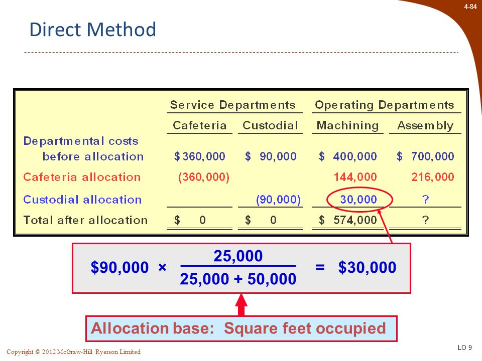 4-84 Copyright © 2012 McGraw-Hill Ryerson Limited Direct Method Allocation base: Square feet occupied $90,000 × 25,000 25,000 + 50,000 = $30,000 LO 9