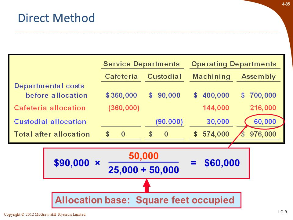 4-85 Copyright © 2012 McGraw-Hill Ryerson Limited Direct Method Allocation base: Square feet occupied 50,000 25,000 + 50,000 $90,000 × = $60,000 LO 9