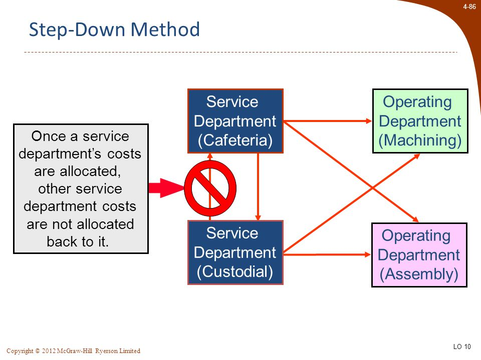4-86 Copyright © 2012 McGraw-Hill Ryerson Limited Operating Department (Machining) Operating Department (Assembly) Step-Down Method Once a service dep