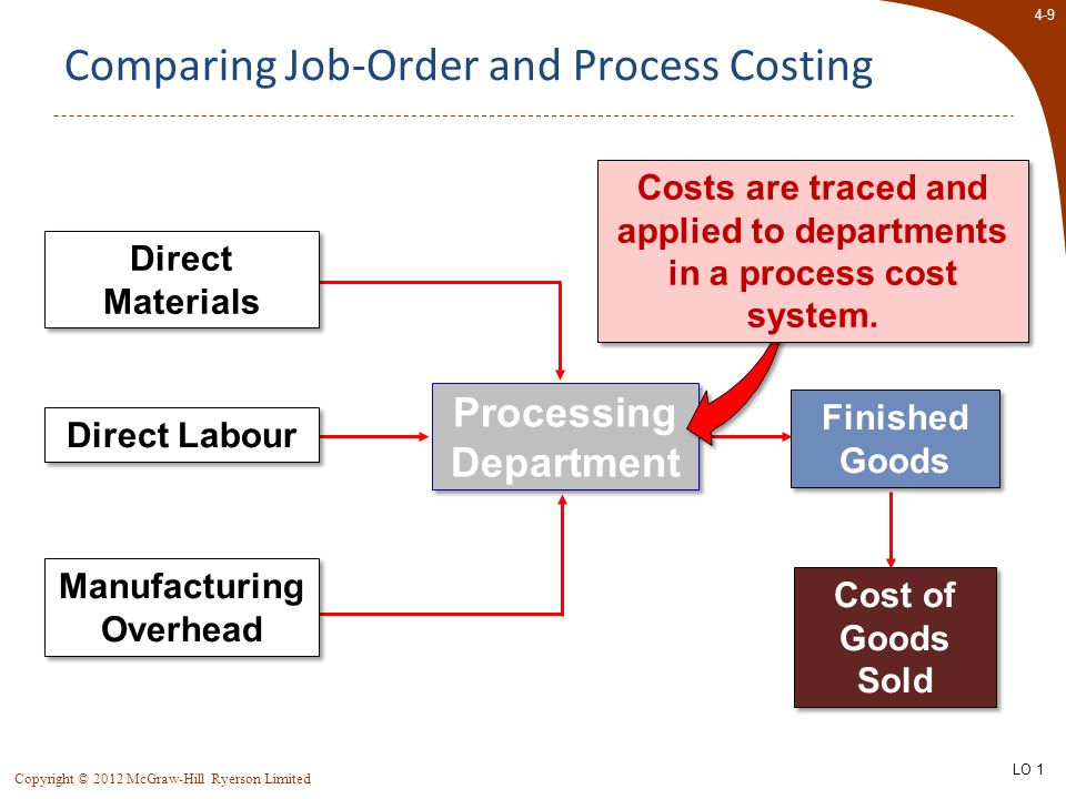 4-9 Copyright © 2012 McGraw-Hill Ryerson Limited Comparing Job-Order and Process Costing Finished Goods Cost of Goods Sold Direct Labour Manufacturing