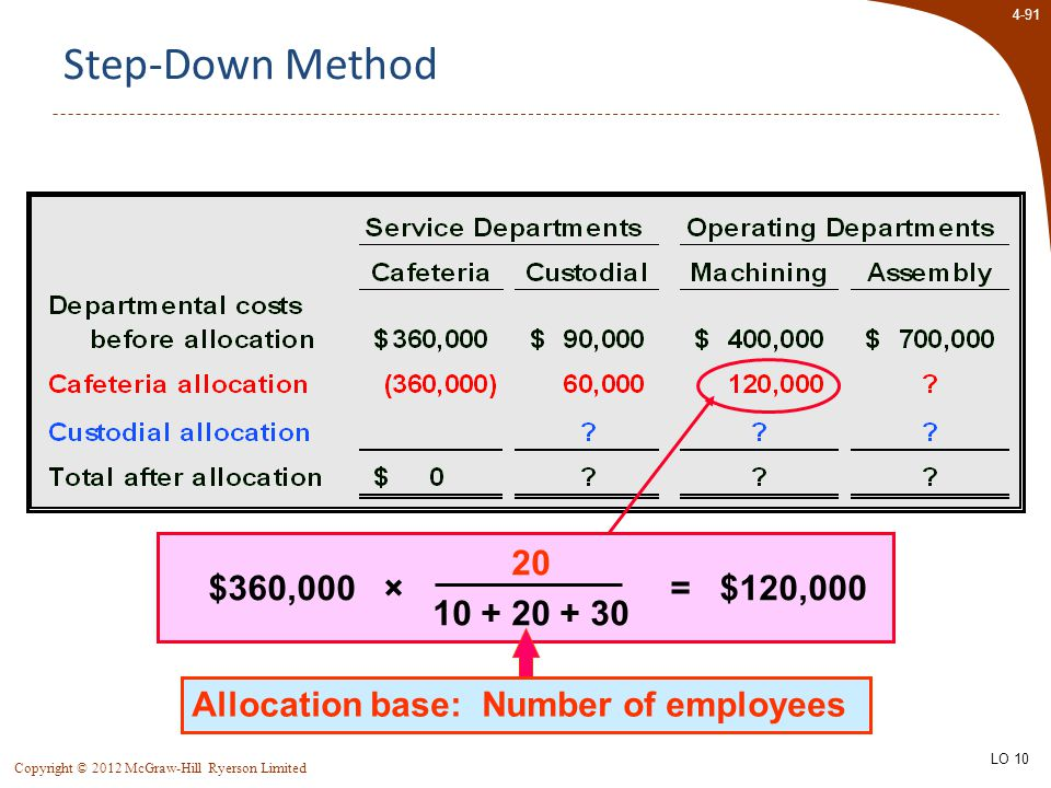 4-91 Copyright © 2012 McGraw-Hill Ryerson Limited Step-Down Method $360,000 × 20 10 + 20 + 30 = $120,000 Allocation base: Number of employees LO 10