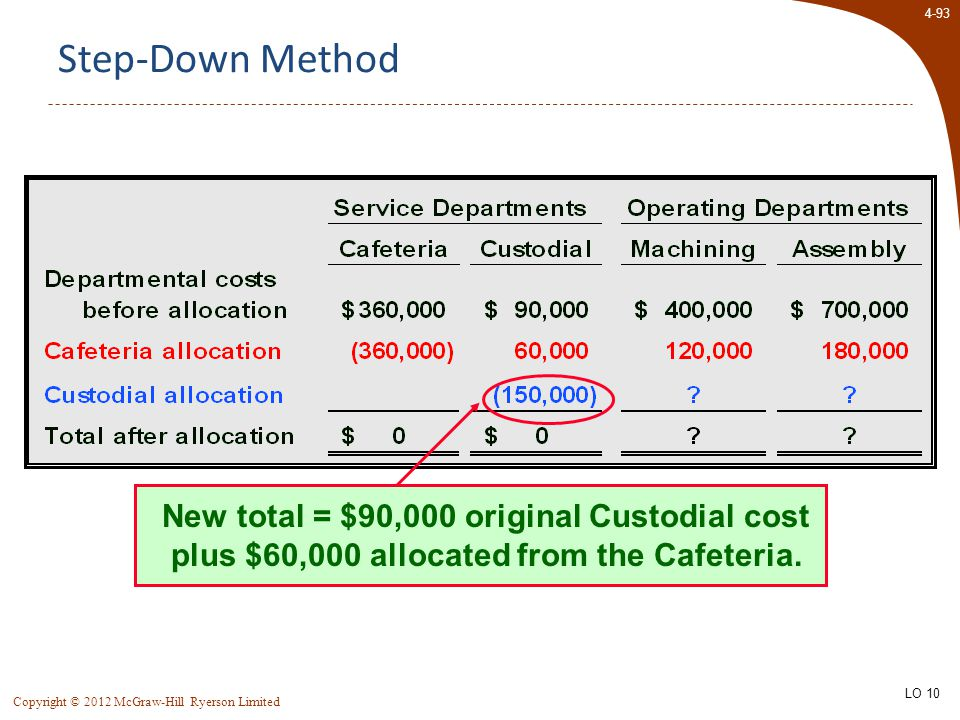 4-93 Copyright © 2012 McGraw-Hill Ryerson Limited Step-Down Method New total = $90,000 original Custodial cost plus $60,000 allocated from the Cafeter