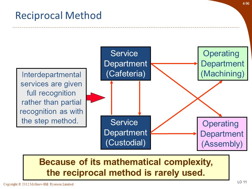 4-96 Copyright © 2012 McGraw-Hill Ryerson Limited Reciprocal Method Interdepartmental services are given full recognition rather than partial recognition as with the step method.