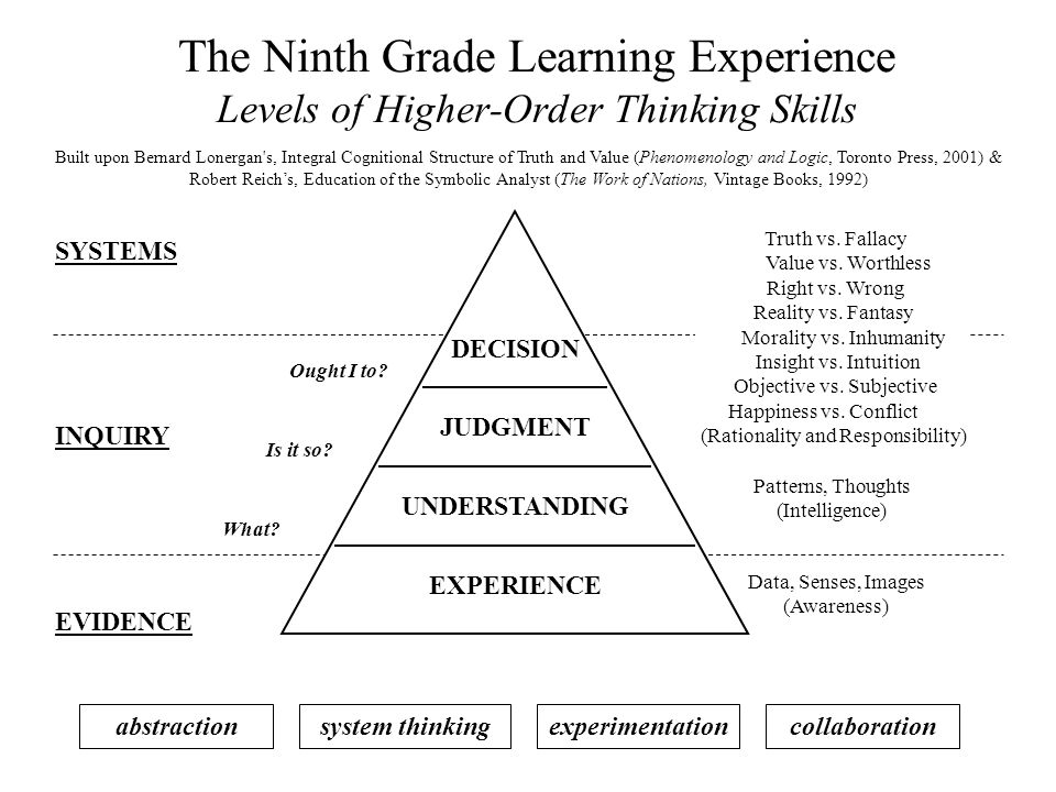 The Ninth Grade Learning Experience Levels of Higher-Order Thinking Skills Built upon Bernard Lonergan's, Integral Cognitional Structure of Truth and