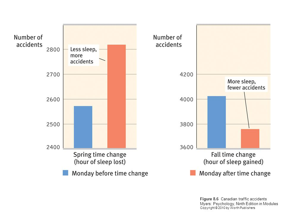 Figure 8.7 Sleep across the life span Myers: Psychology, Ninth Edition in Modules Copyright © 2010 by Worth Publishers