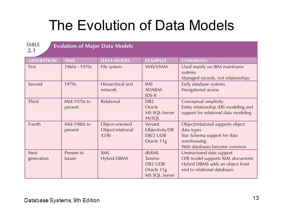 13 The Evolution of Data Models Database Systems, 9th Edition