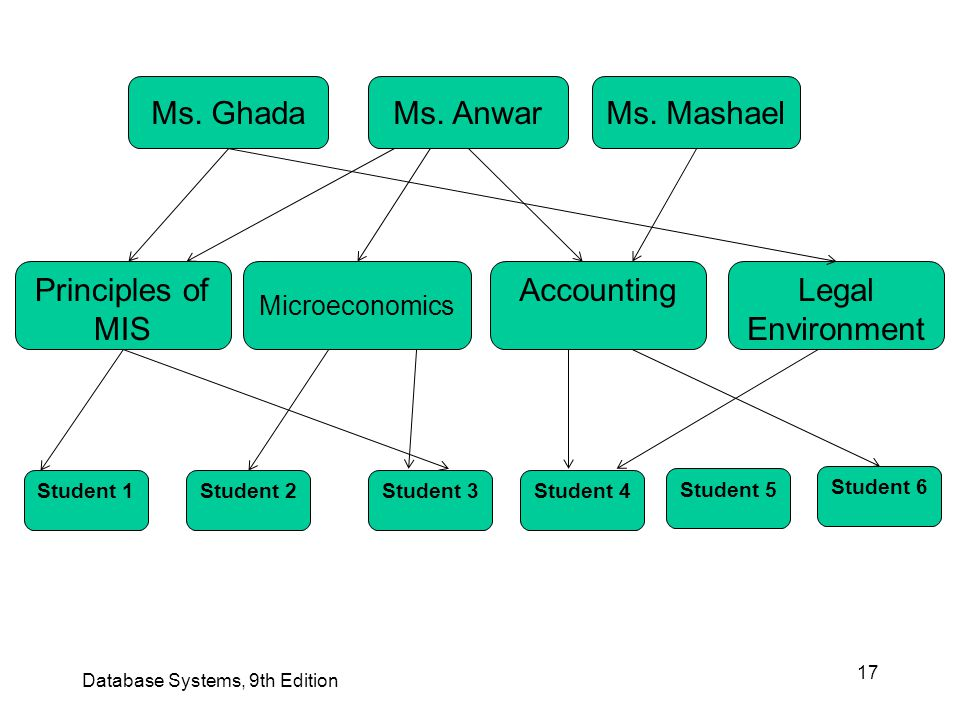 17 Database Systems, 9th Edition Ms. GhadaMs. AnwarMs. Mashael Principles of MIS Microeconomics AccountingLegal Environment Student 1Student 2Student