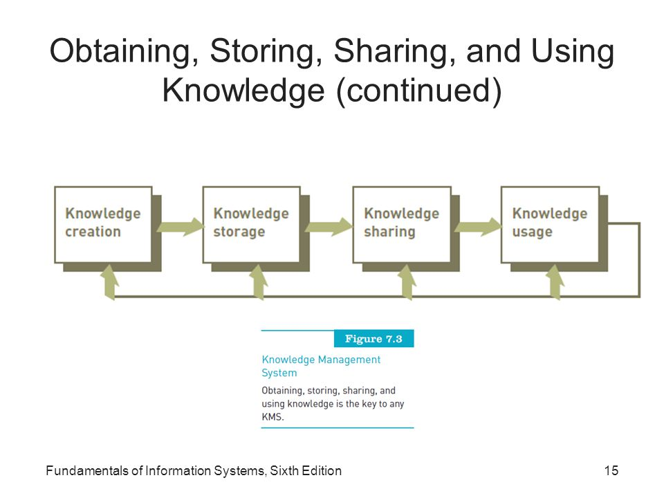 Obtaining, Storing, Sharing, and Using Knowledge (continued) Fundamentals of Information Systems, Sixth Edition15