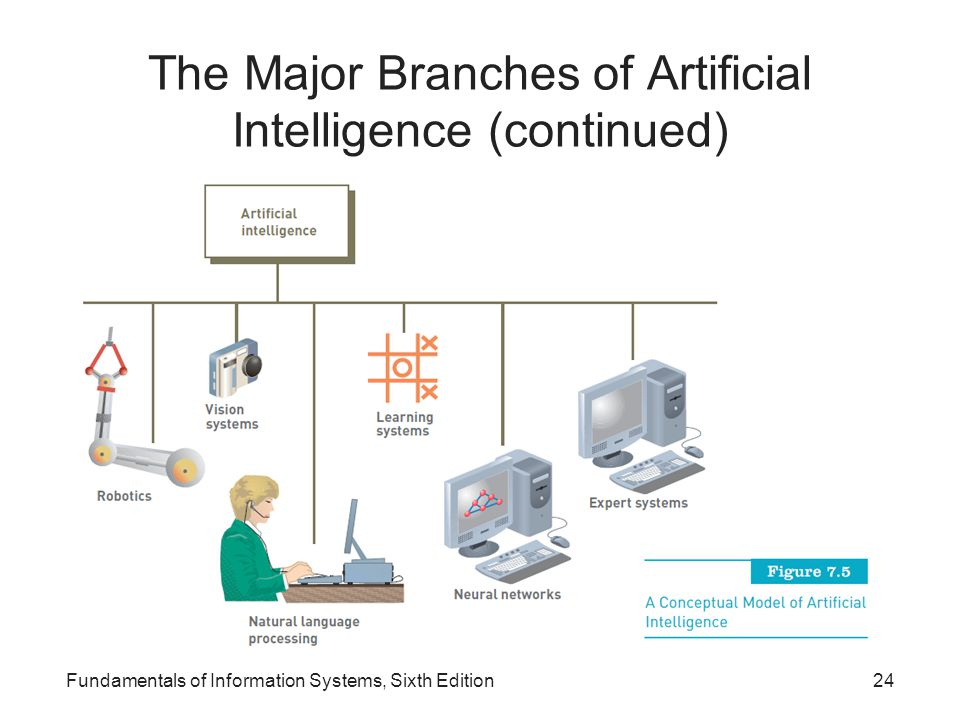 The Major Branches of Artificial Intelligence (continued) Fundamentals of Information Systems, Sixth Edition24