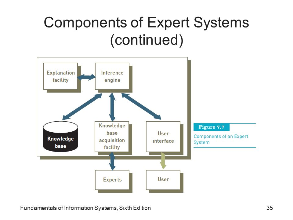Components of Expert Systems (continued) Fundamentals of Information Systems, Sixth Edition35