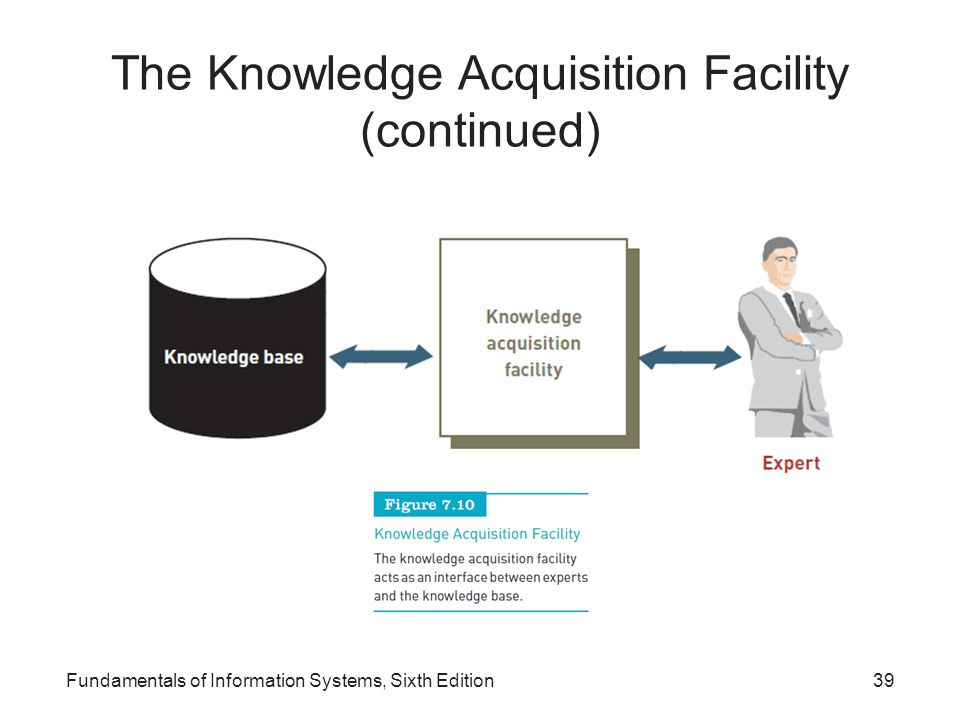 The Knowledge Acquisition Facility (continued) Fundamentals of Information Systems, Sixth Edition39